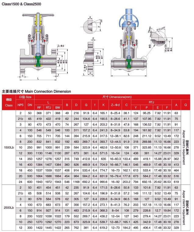 Gate valve 1500LBS-2500LBS