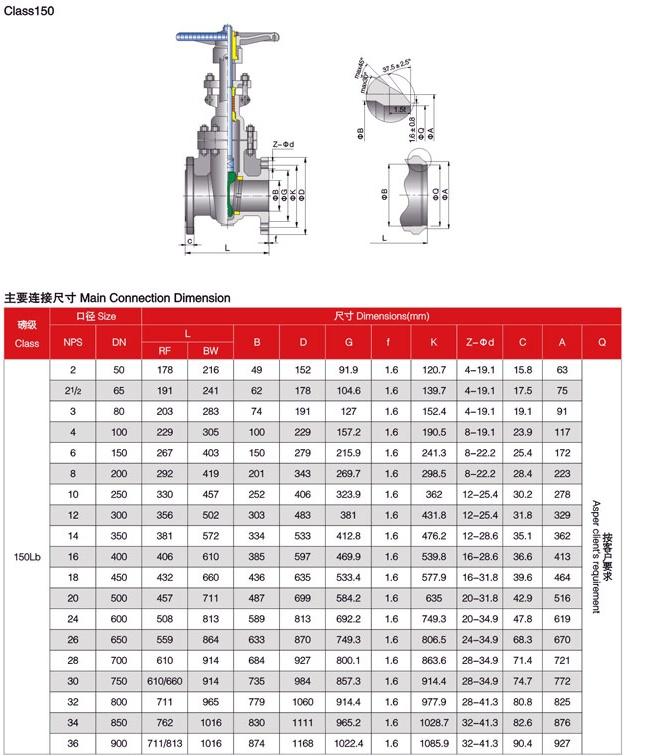 Gate valve 150LBS