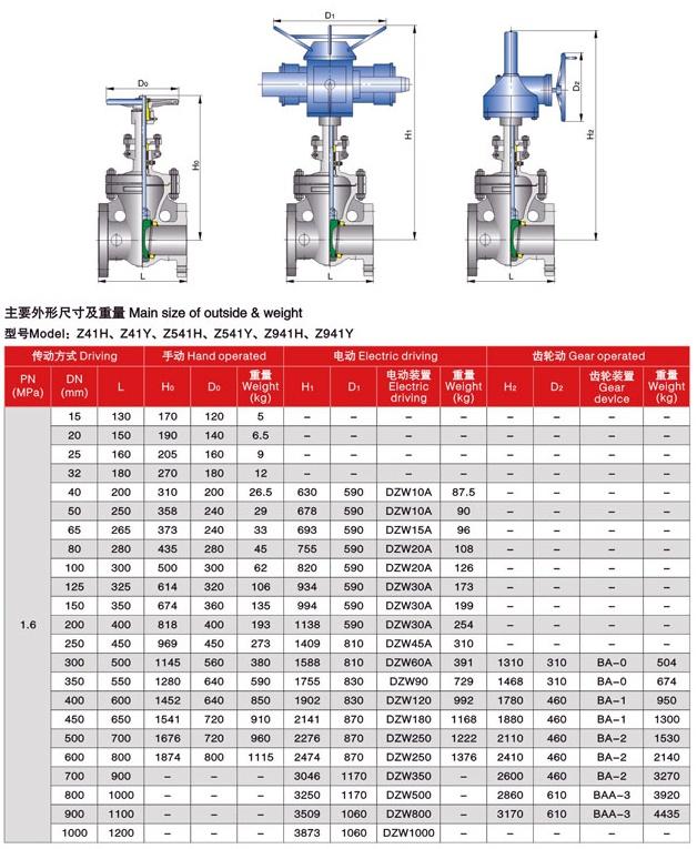 Gate valve DIN PN16