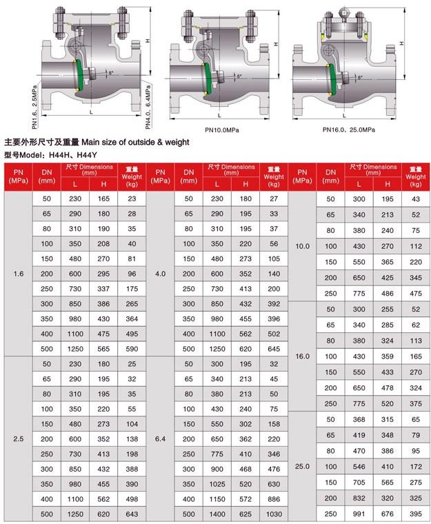 SWING CHECK VALVE DIN PN16-PN250