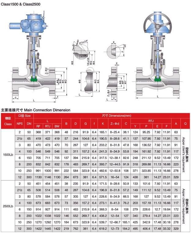 Globe valve 1500LBS – 2500LBS