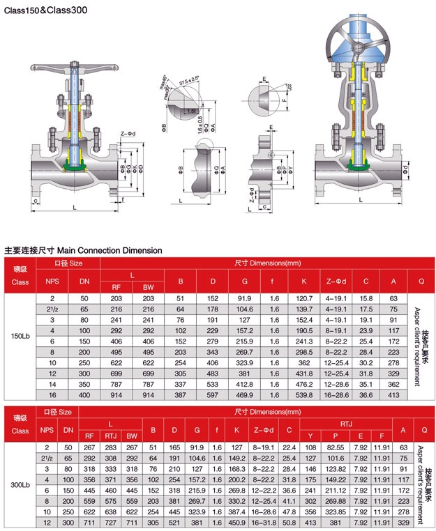 Globe valve 150LBS – 300LBS