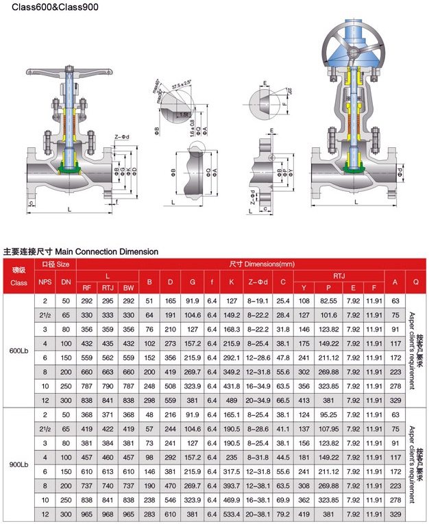 Globe valve 600LBS-900LBS
