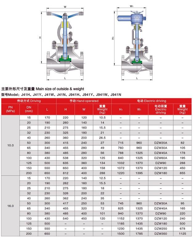 Globe valve DIN PN100 – PN160