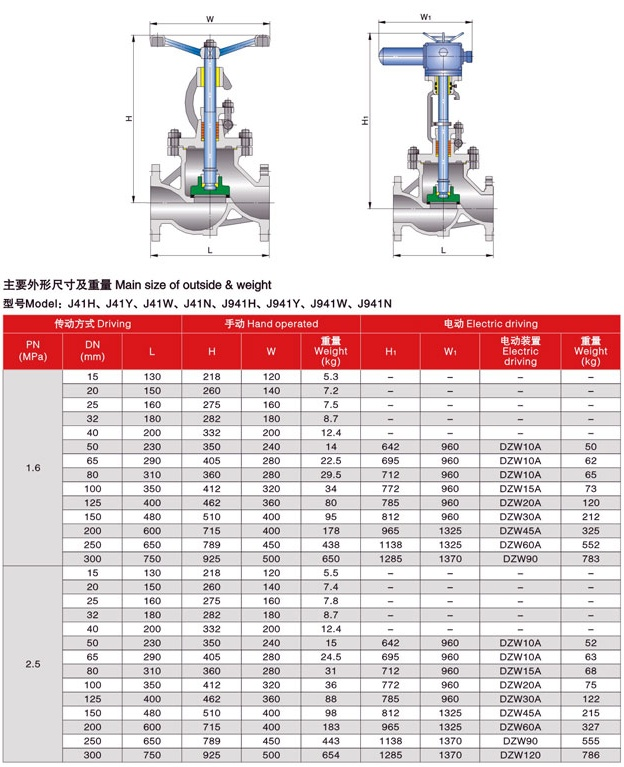Globe valve DIN PN16 – PN25