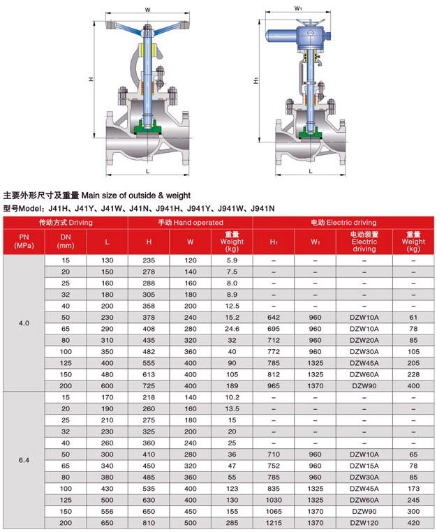 Globe valve DIN PN40-PN64